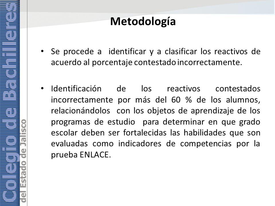 Metodología Se procede a identificar y a clasificar los reactivos de acuerdo al porcentaje contestado incorrectamente.