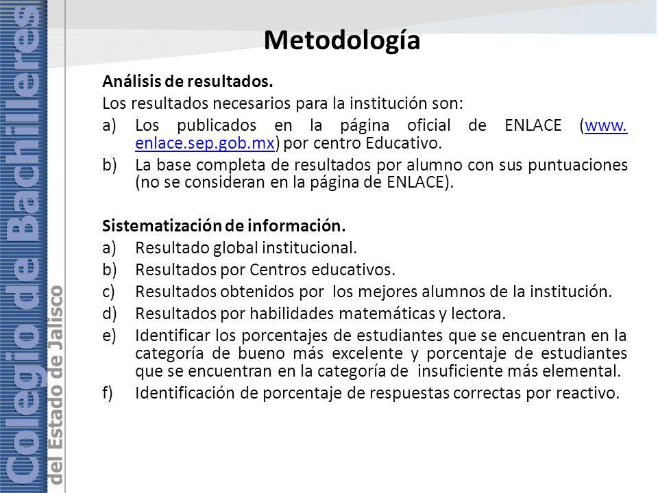Metodología Análisis de resultados.