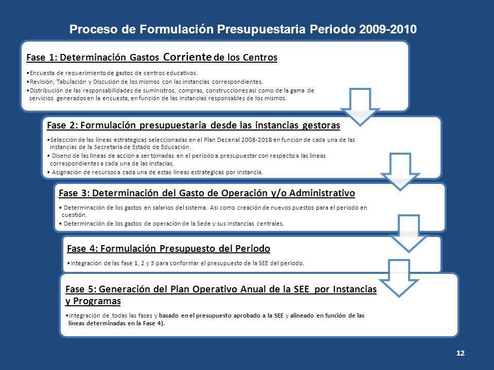 Proceso de Formulación Presupuestaria Periodo 2009-2010