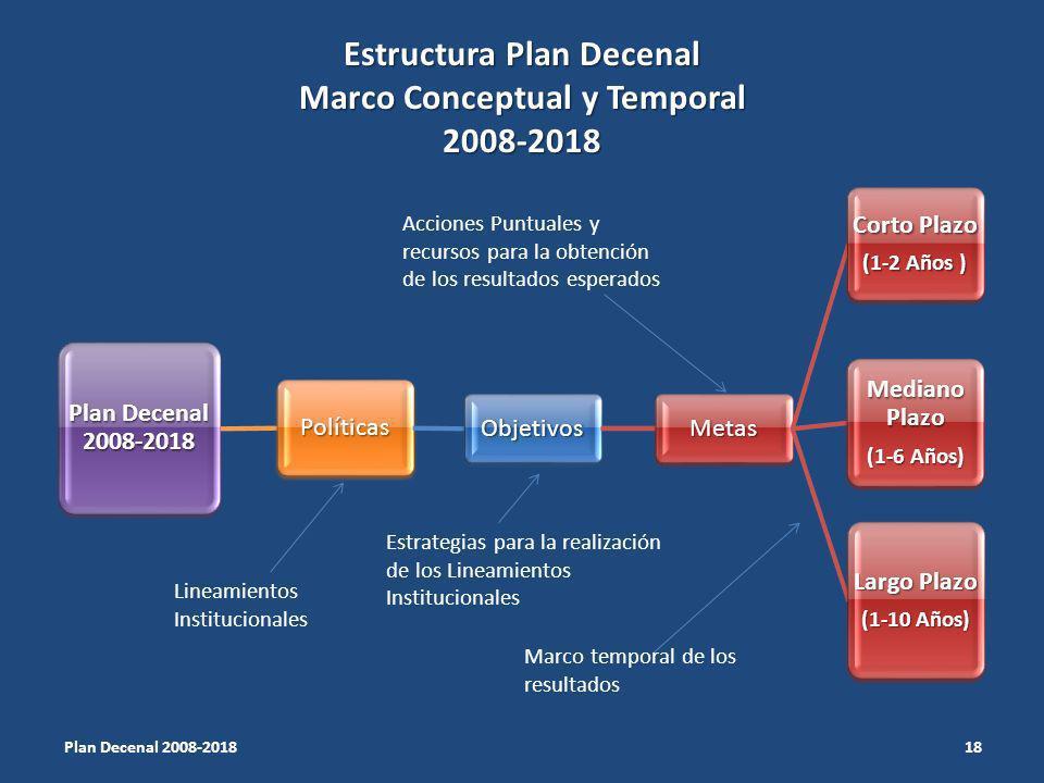 Estructura Plan Decenal Marco Conceptual y Temporal 2008-2018