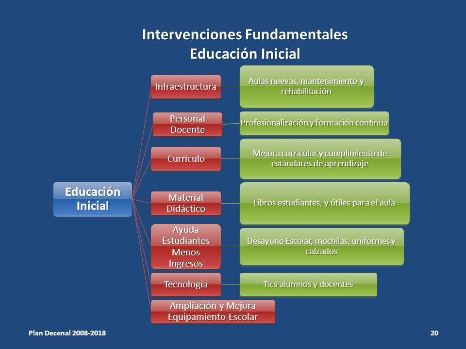 Intervenciones Fundamentales Educación Inicial
