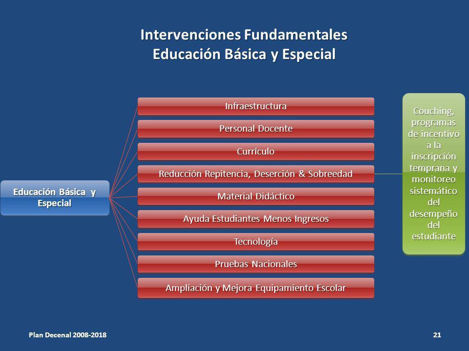 Intervenciones Fundamentales Educación Básica y Especial