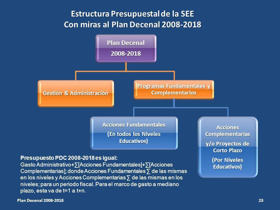 Estructura Presupuestal de la SEE Con miras al Plan Decenal 2008-2018
