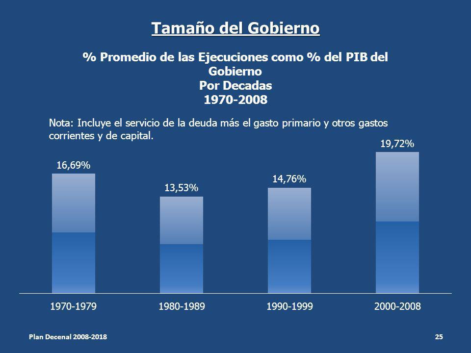 Tamaño del Gobierno Nota: Incluye el servicio de la deuda más el gasto primario y otros gastos corrientes y de capital.