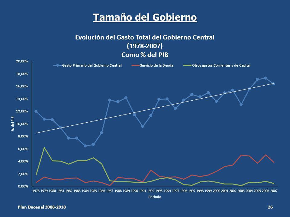 Tamaño del Gobierno Plan Decenal 2008-2018