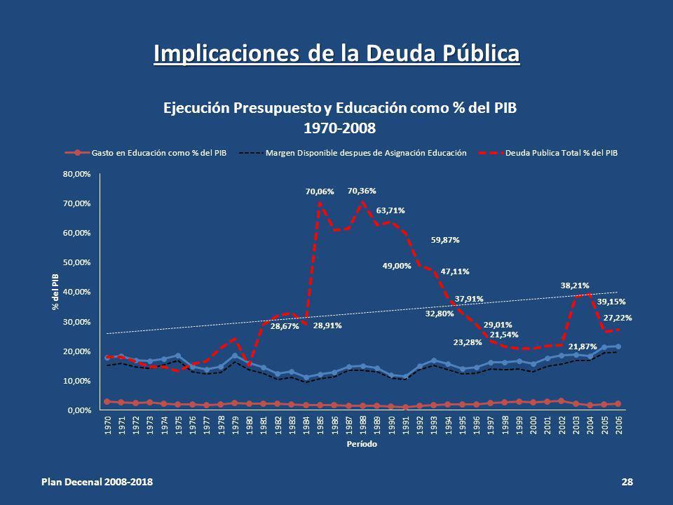 Implicaciones de la Deuda Pública