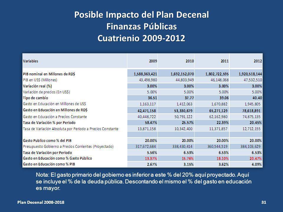 Posible Impacto del Plan Decenal Finanzas Públicas Cuatrienio 2009-2012