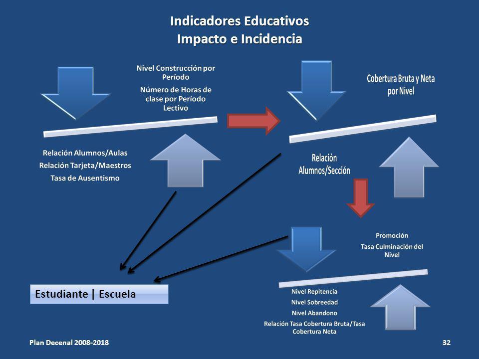 Indicadores Educativos Impacto e Incidencia