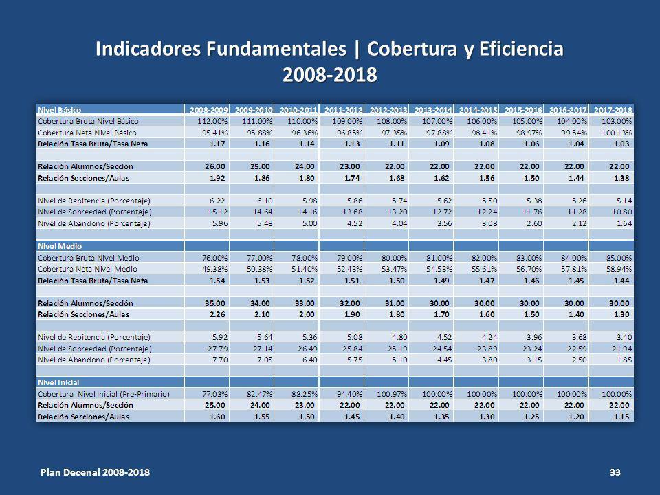 Indicadores Fundamentales | Cobertura y Eficiencia 2008-2018