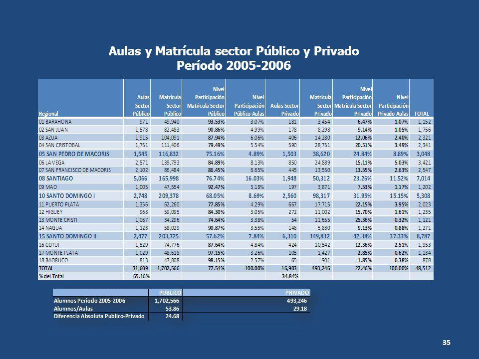 Aulas y Matrícula sector Público y Privado