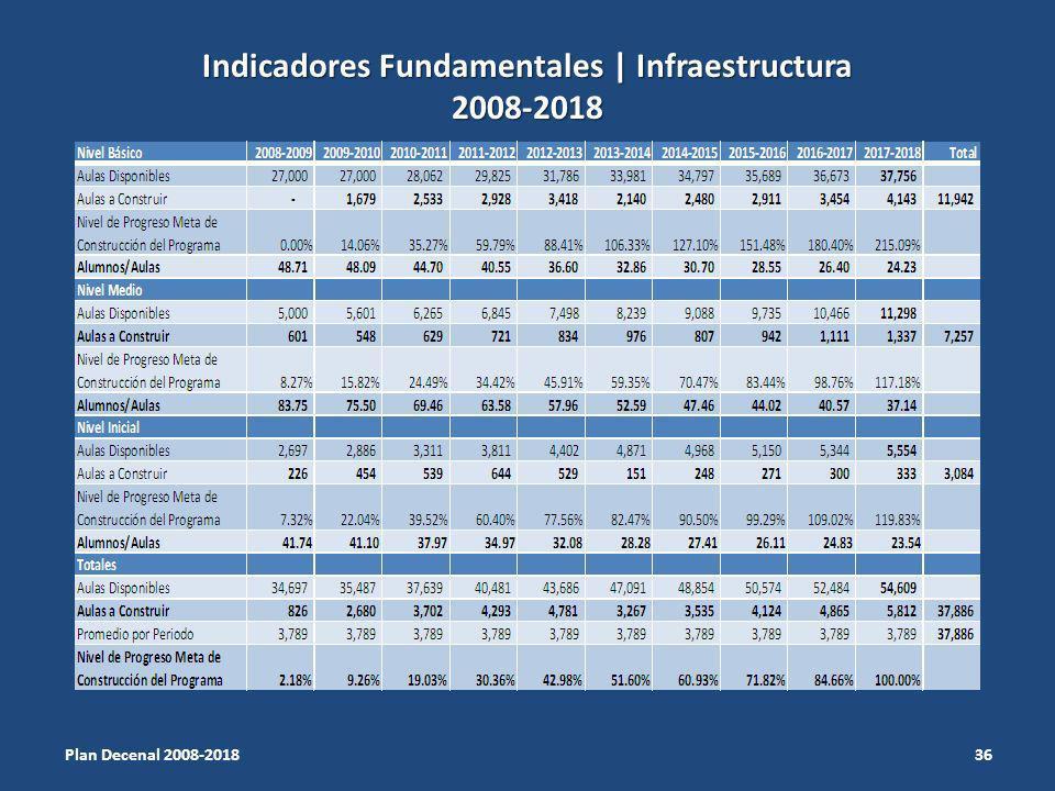 Indicadores Fundamentales | Infraestructura 2008-2018