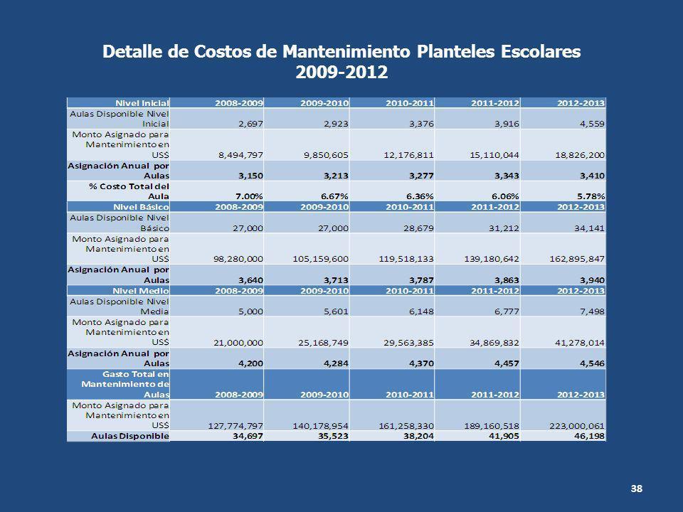Detalle de Costos de Mantenimiento Planteles Escolares