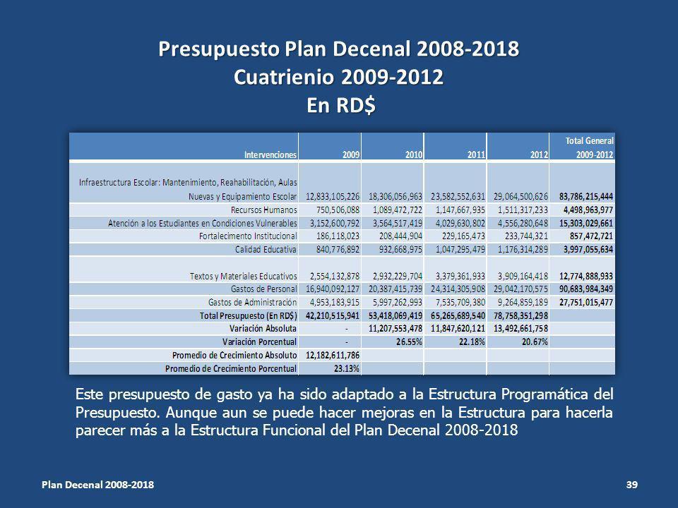 Presupuesto Plan Decenal 2008-2018 Cuatrienio 2009-2012 En RD$