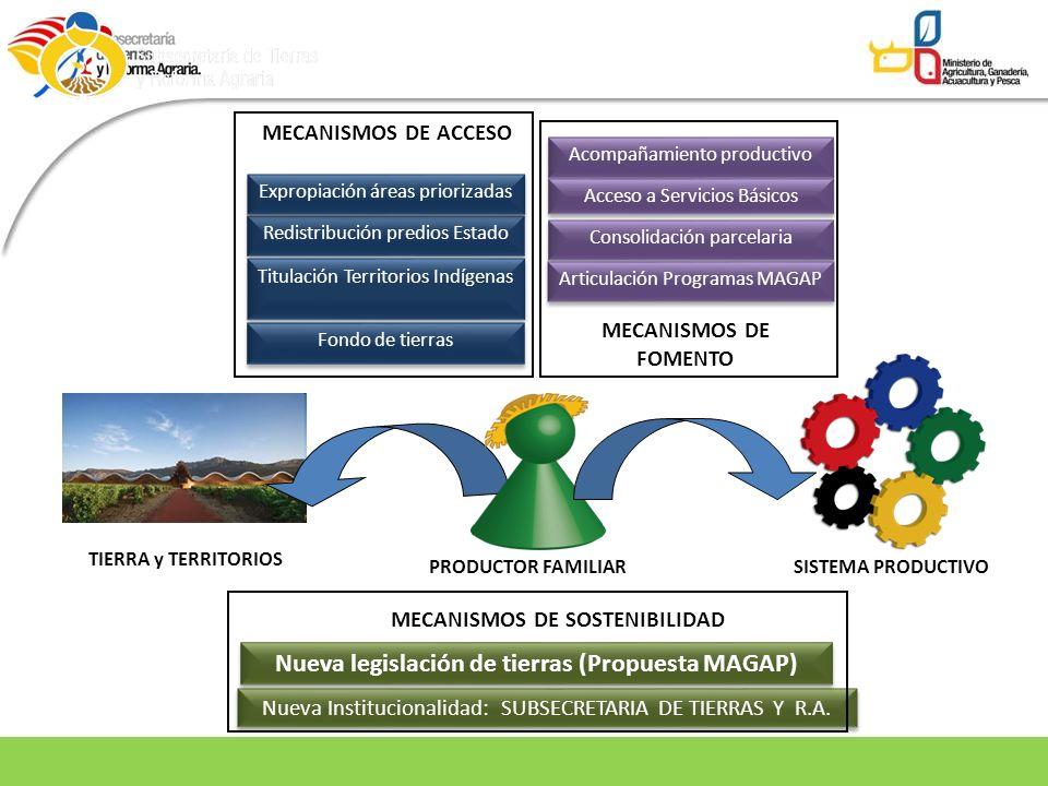 Nueva legislación de tierras (Propuesta MAGAP)