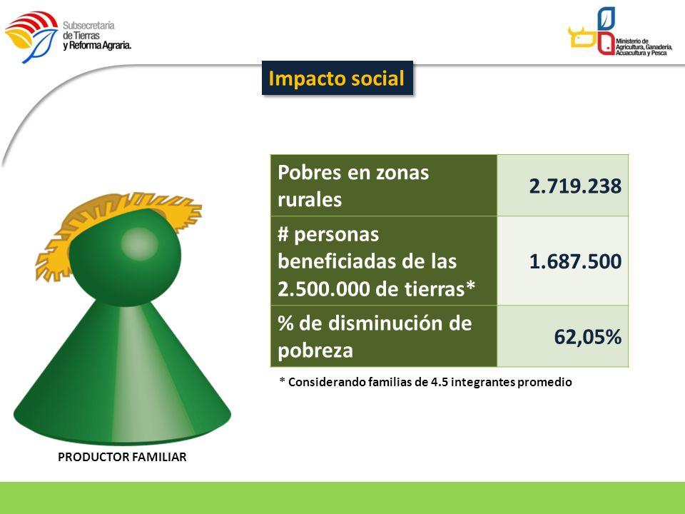 Pobres en zonas rurales 2.719.238