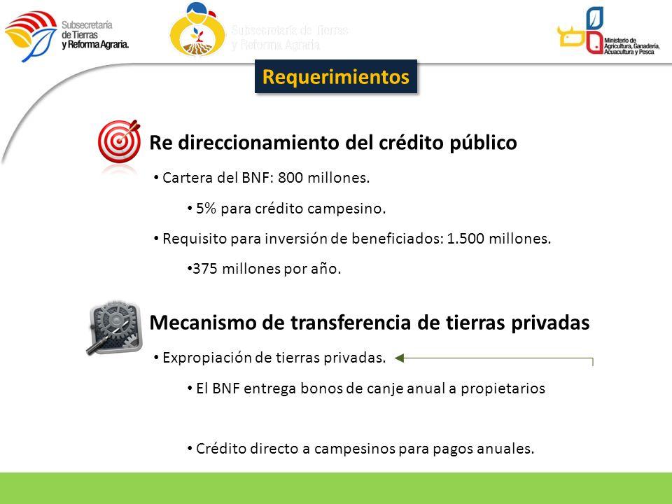 Re direccionamiento del crédito público