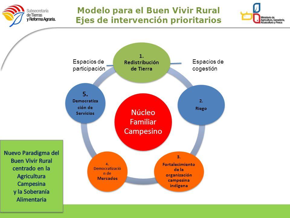 Modelo para el Buen Vivir Rural Ejes de intervención prioritarios