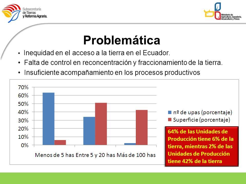 Problemática Inequidad en el acceso a la tierra en el Ecuador. Falta de control en reconcentración y fraccionamiento de la tierra.