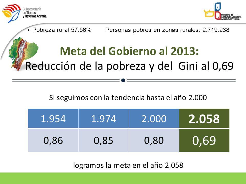Reducción de la pobreza y del Gini al 0,69