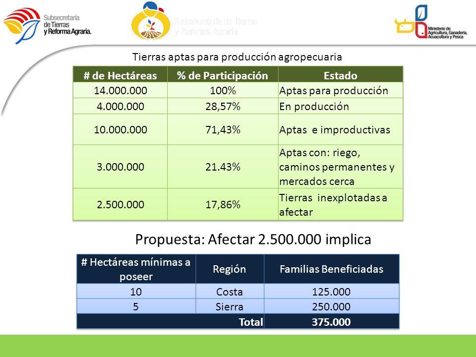 Propuesta: Afectar 2.500.000 implica