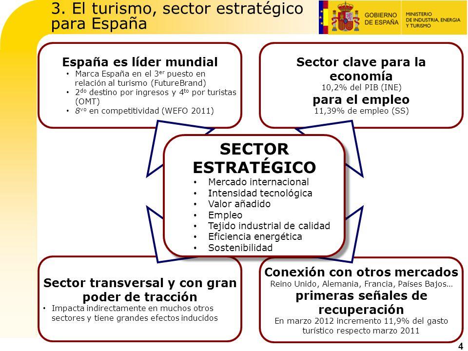 3. El turismo, sector estratégico para España