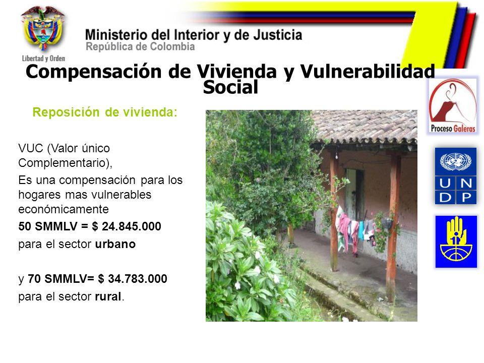 Compensación de Vivienda y Vulnerabilidad Social