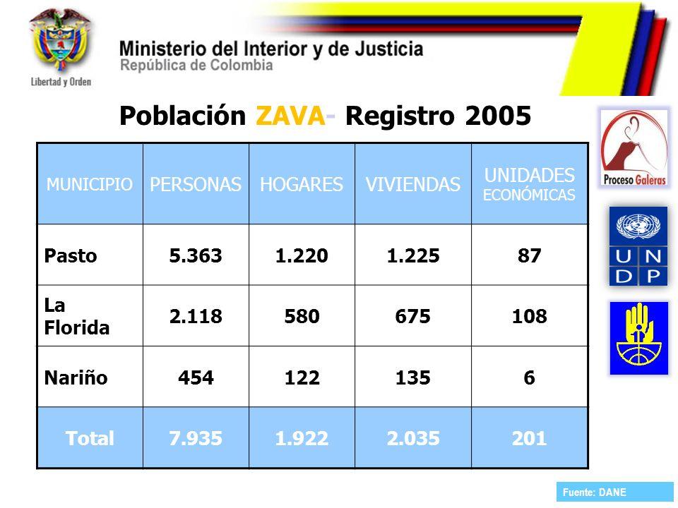 Población ZAVA- Registro 2005