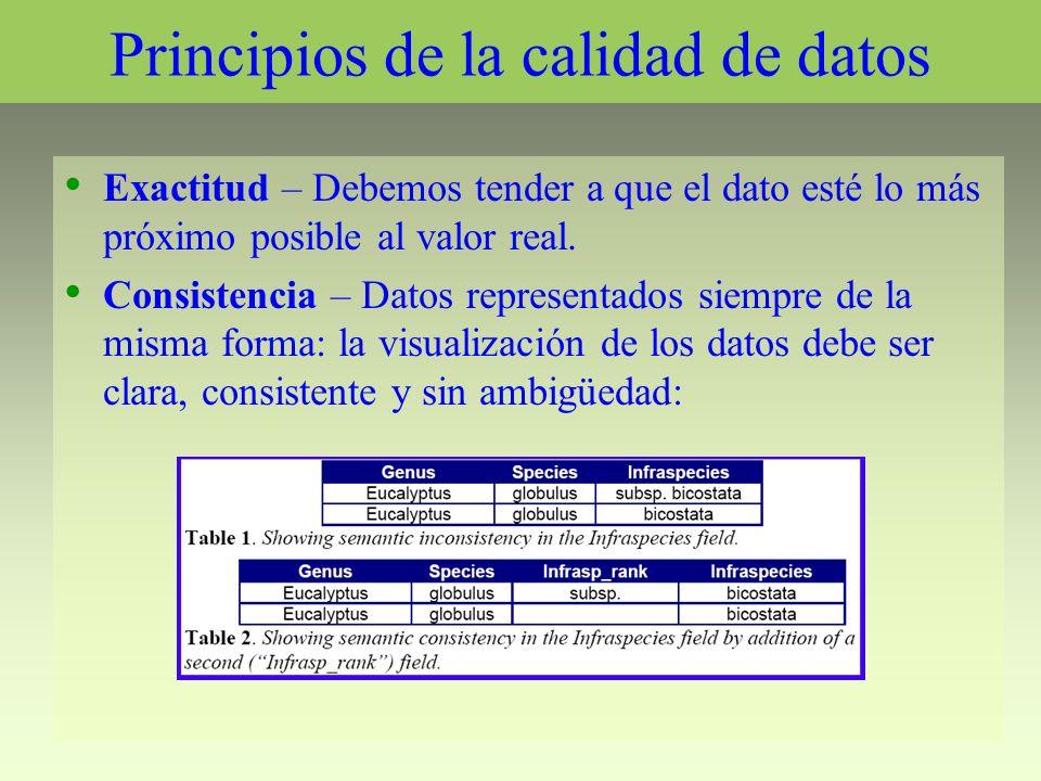 Principios de la calidad de datos