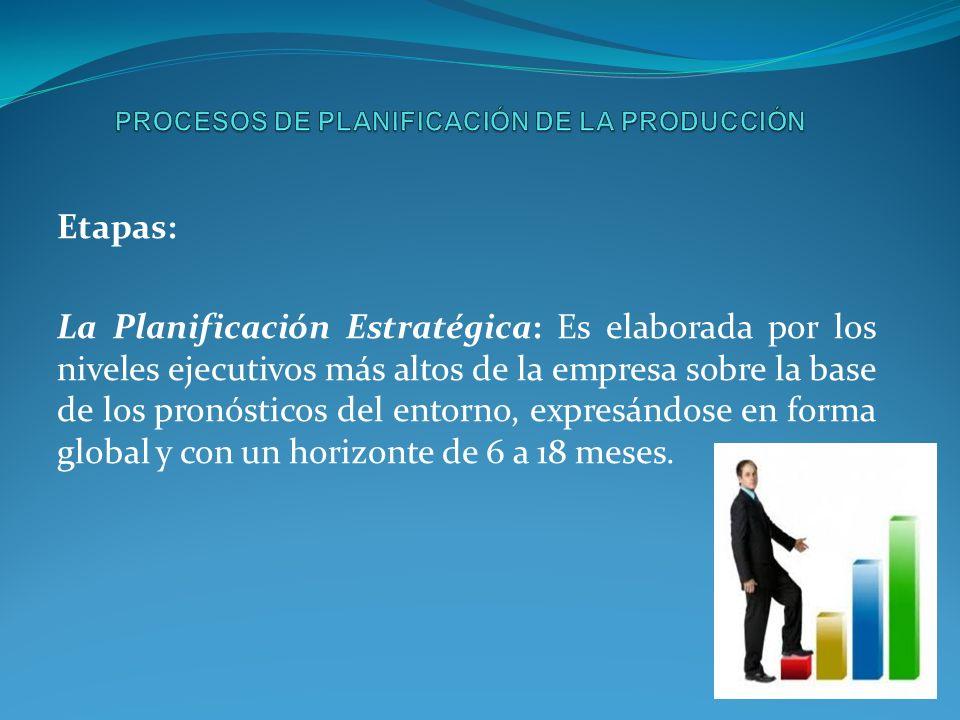 PROCESOS DE PLANIFICACIÓN DE LA PRODUCCIÓN