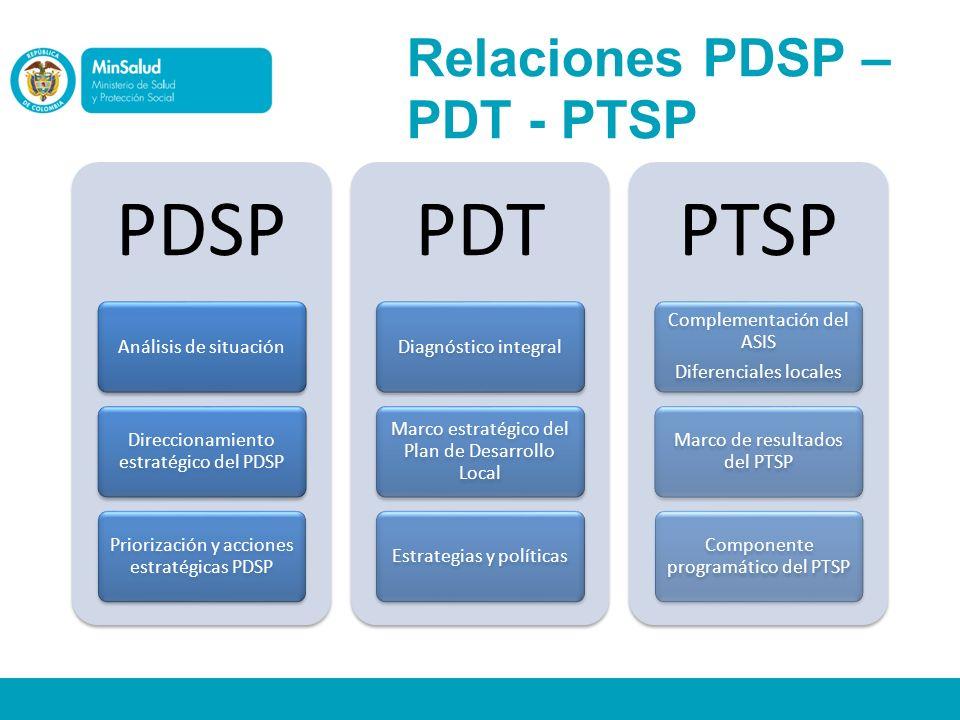Relaciones PDSP – PDT - PTSP
