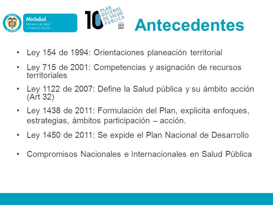 Antecedentes Ley 154 de 1994: Orientaciones planeación territorial