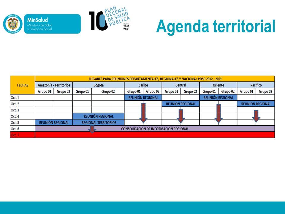 Agenda territorial
