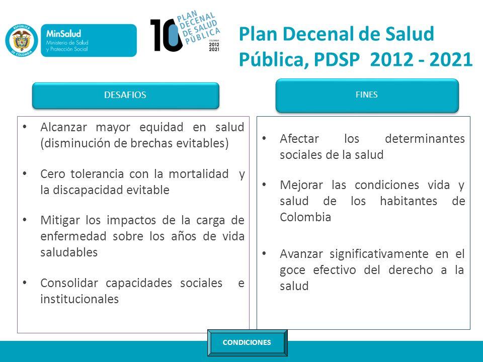 Plan Decenal de Salud Pública, PDSP 2012 - 2021
