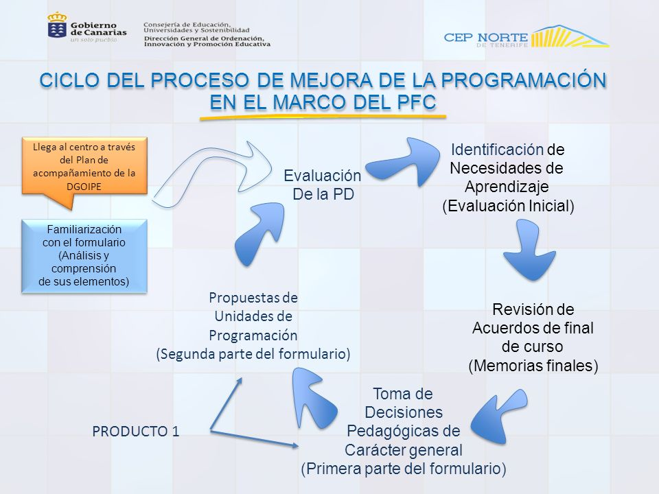 CICLO DEL PROCESO DE MEJORA DE LA PROGRAMACIÓN EN EL MARCO DEL PFC