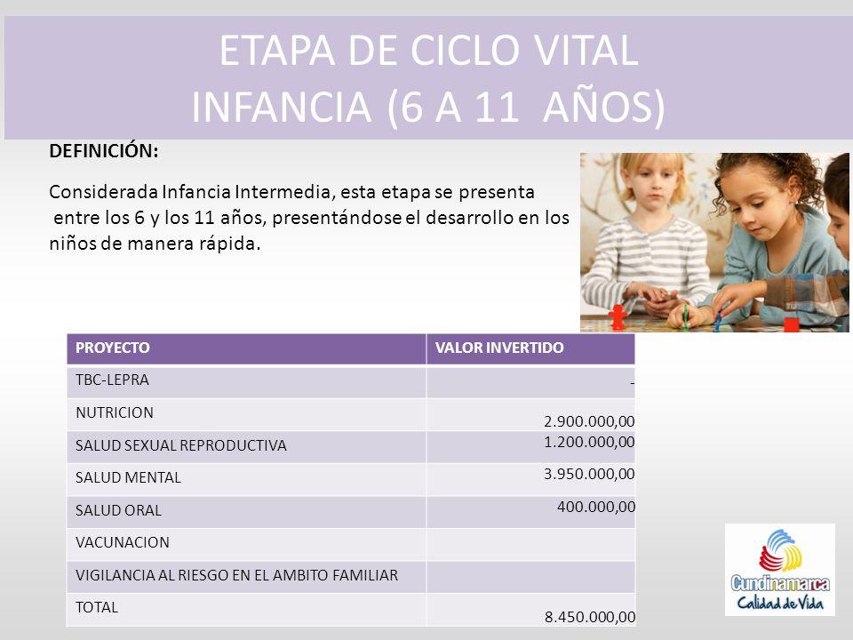 ETAPA DE CICLO VITAL INFANCIA (6 A 11 AÑOS) DEFINICIÓN: