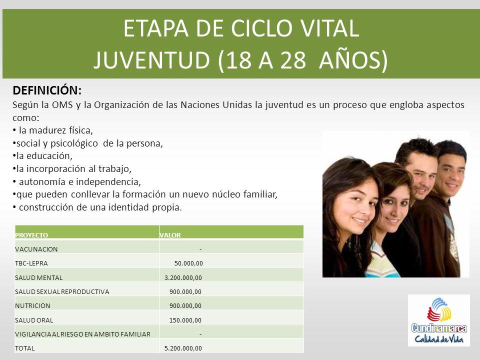 ETAPA DE CICLO VITAL JUVENTUD (18 A 28 AÑOS) DEFINICIÓN: