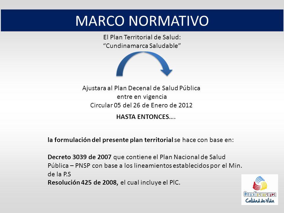 MARCO NORMATIVO El Plan Territorial de Salud: Cundinamarca Saludable