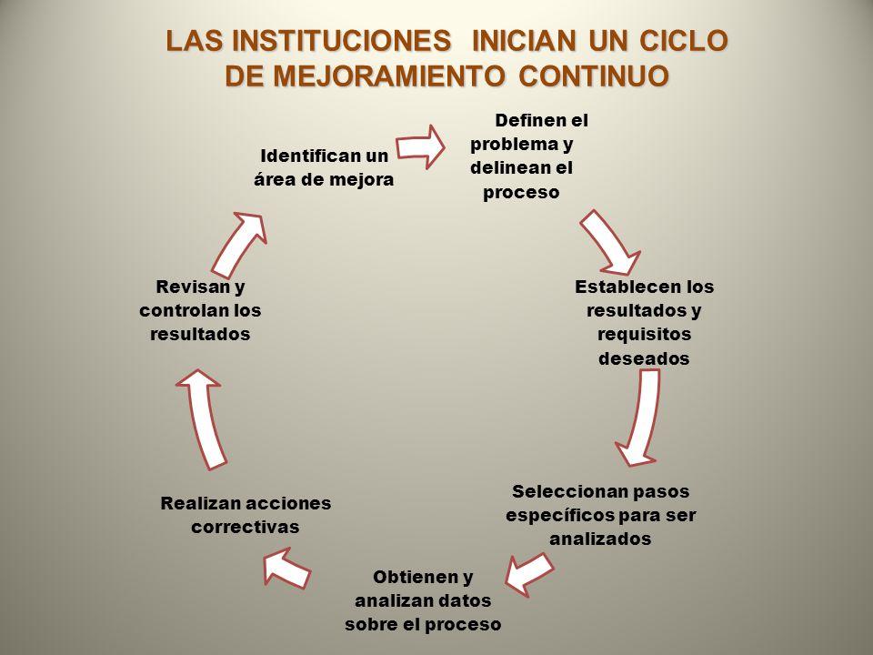 LAS INSTITUCIONES INICIAN UN CICLO DE MEJORAMIENTO CONTINUO
