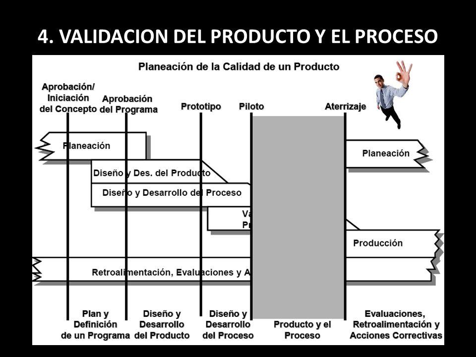 4. VALIDACION DEL PRODUCTO Y EL PROCESO