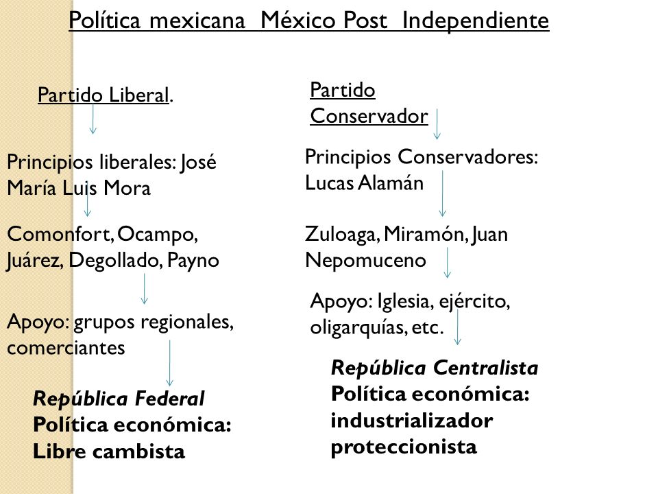 Política mexicana México Post Independiente