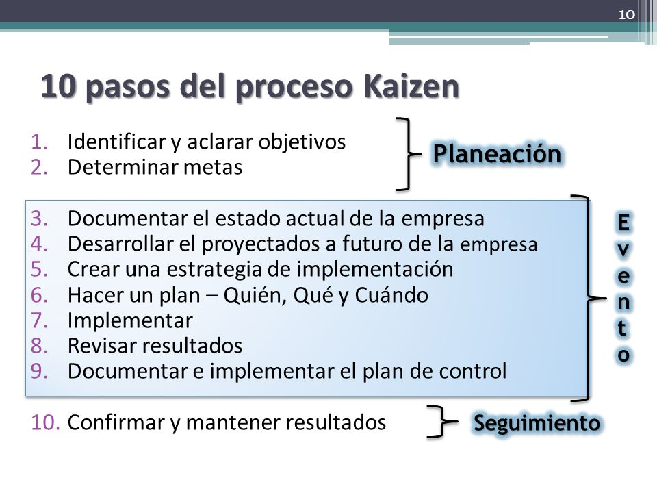 10 pasos del proceso Kaizen