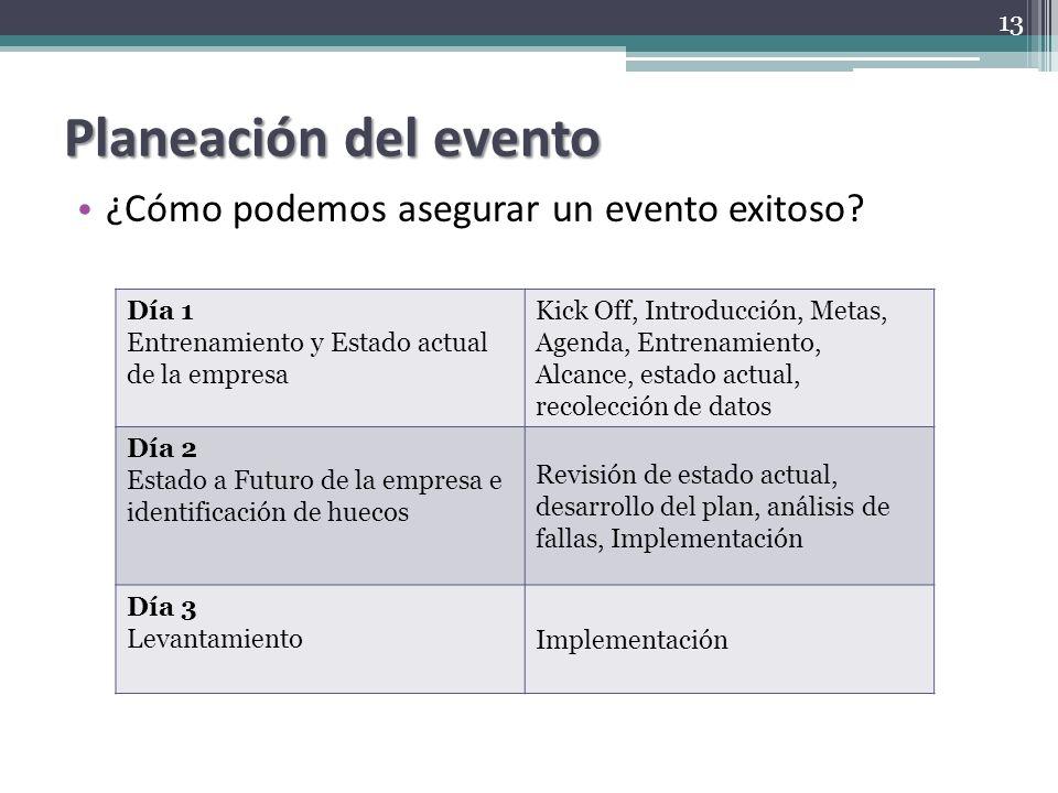 Planeación del evento ¿Cómo podemos asegurar un evento exitoso