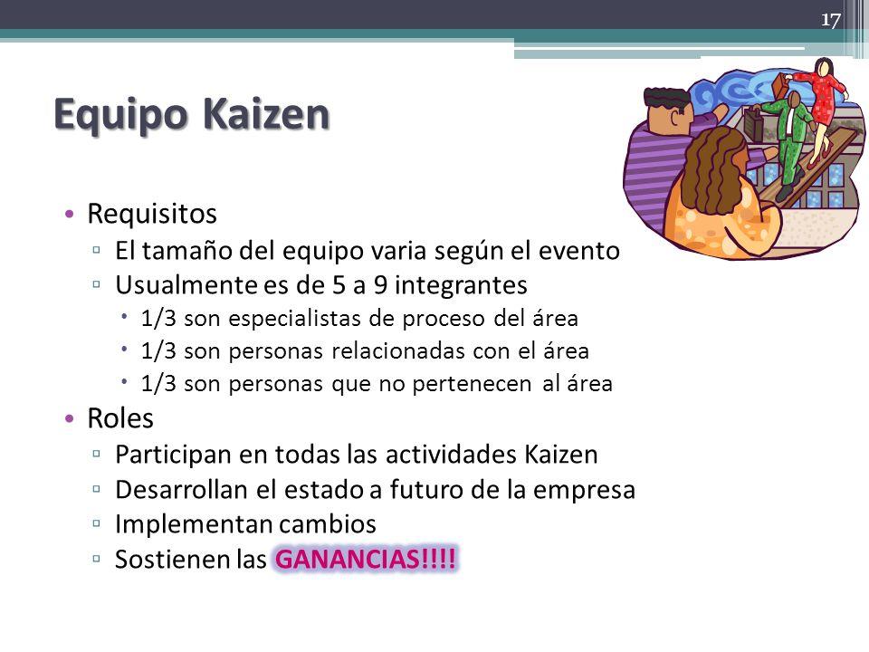Equipo Kaizen Requisitos Roles