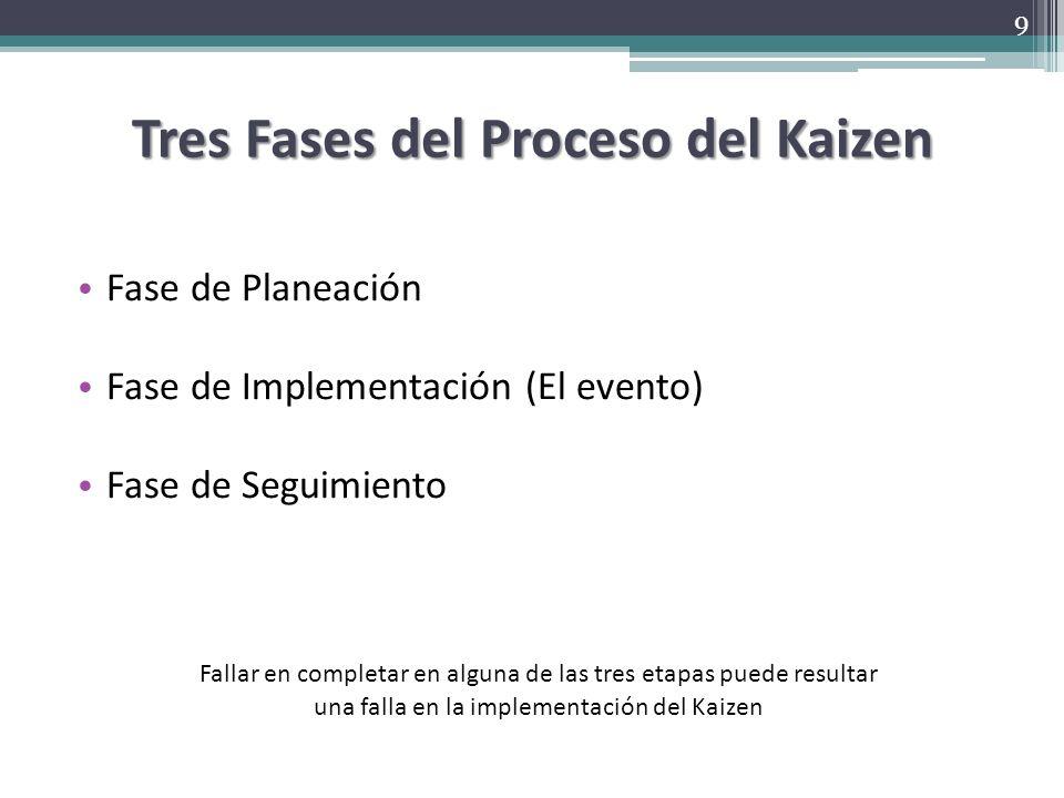 Tres Fases del Proceso del Kaizen