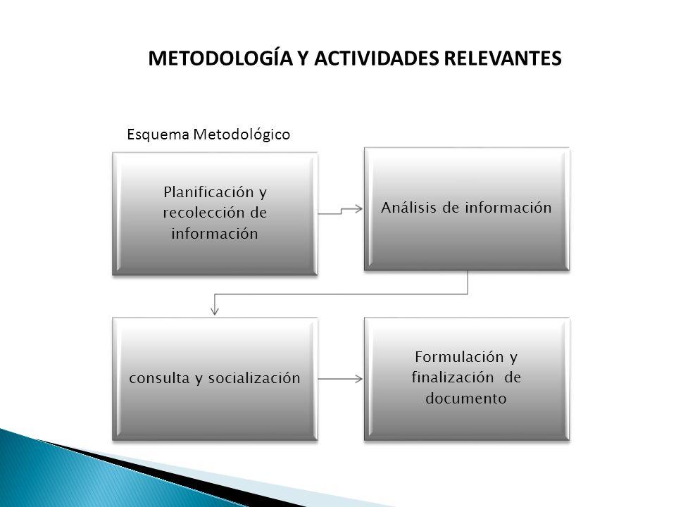 METODOLOGÍA Y ACTIVIDADES RELEVANTES
