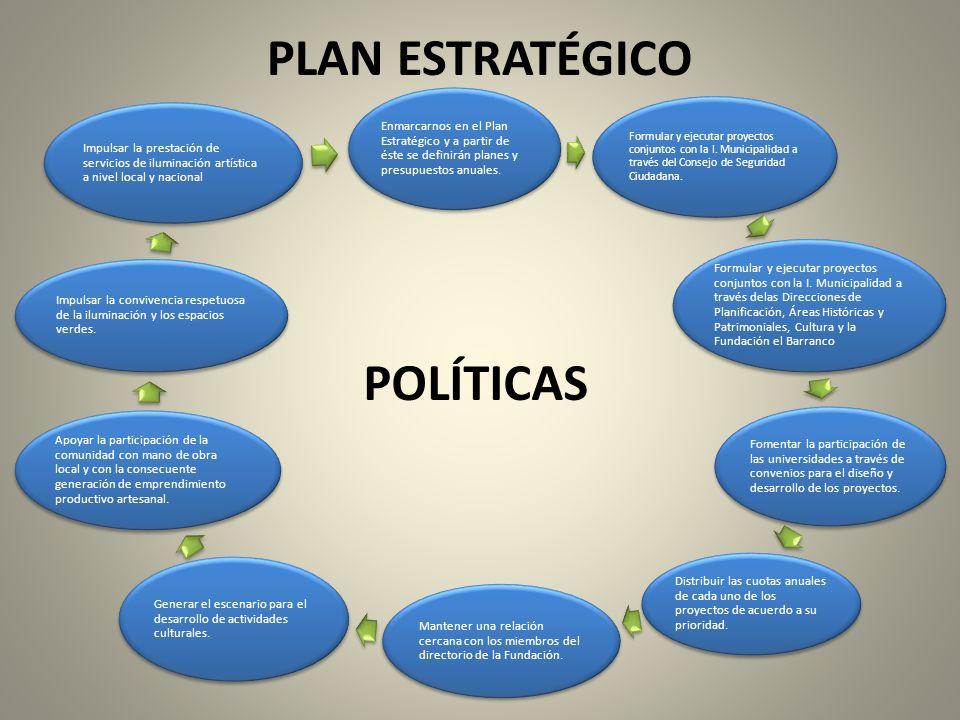 PLAN ESTRATÉGICO POLÍTICAS