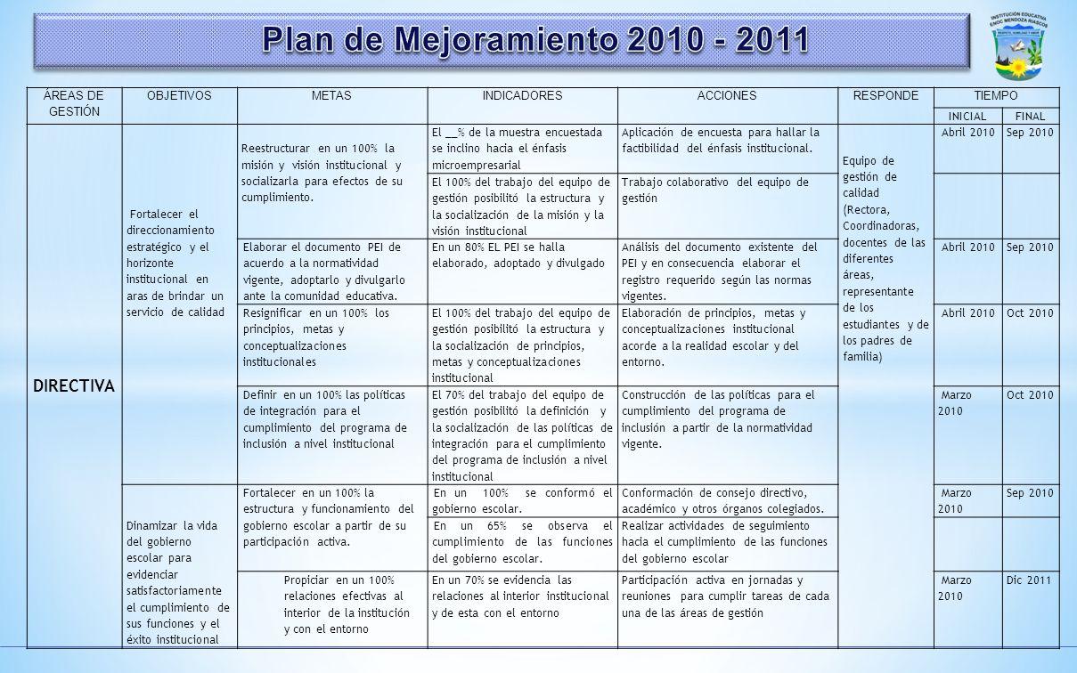 Plan de Mejoramiento 2010 - 2011 DIRECTIVA ÁREAS DE GESTIÓN OBJETIVOS