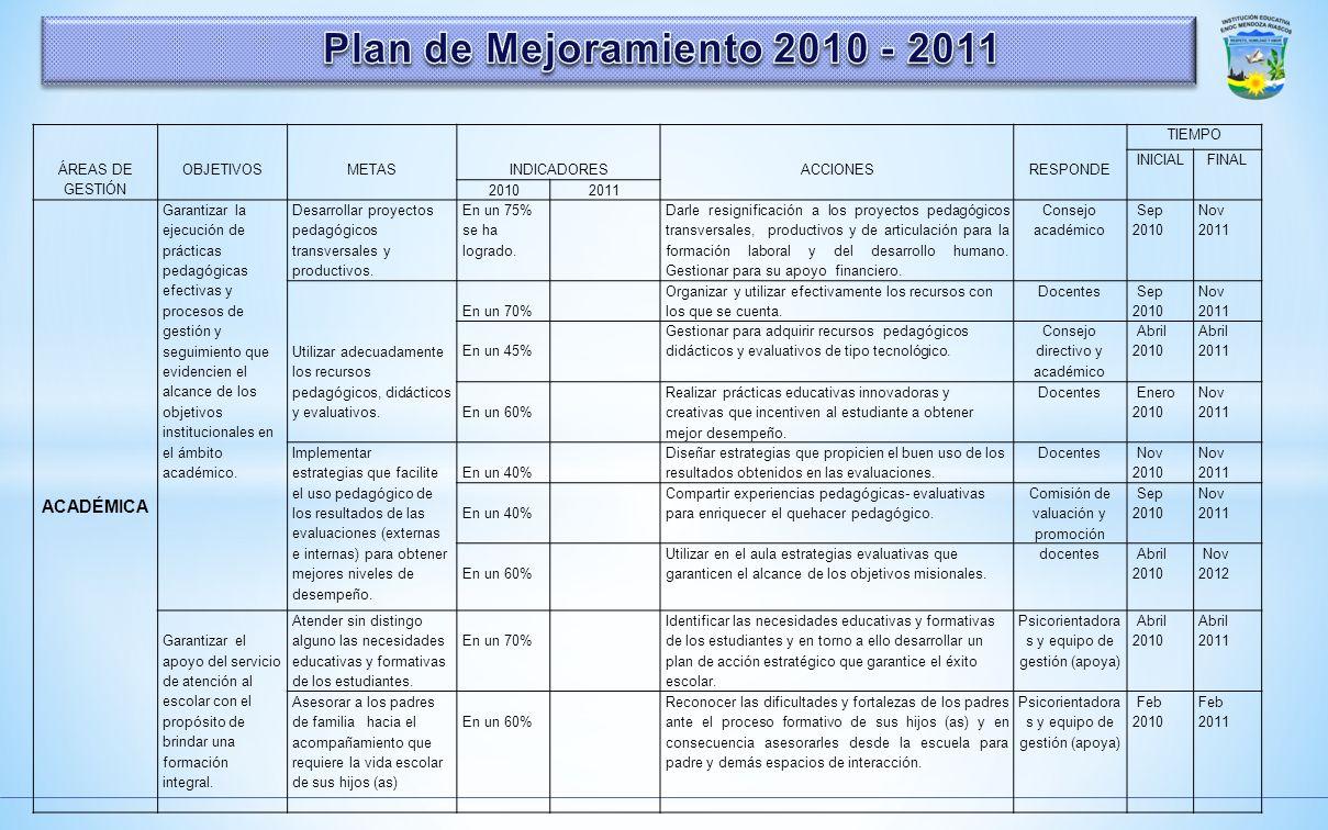 Plan de Mejoramiento 2010 - 2011 ACADÉMICA ÁREAS DE GESTIÓN OBJETIVOS