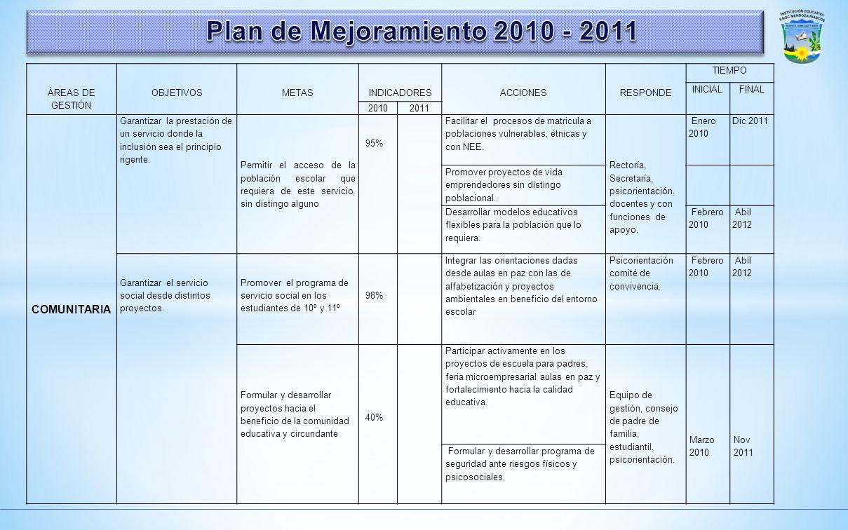 Plan de Mejoramiento 2010 - 2011 COMUNITARIA ÁREAS DE GESTIÓN