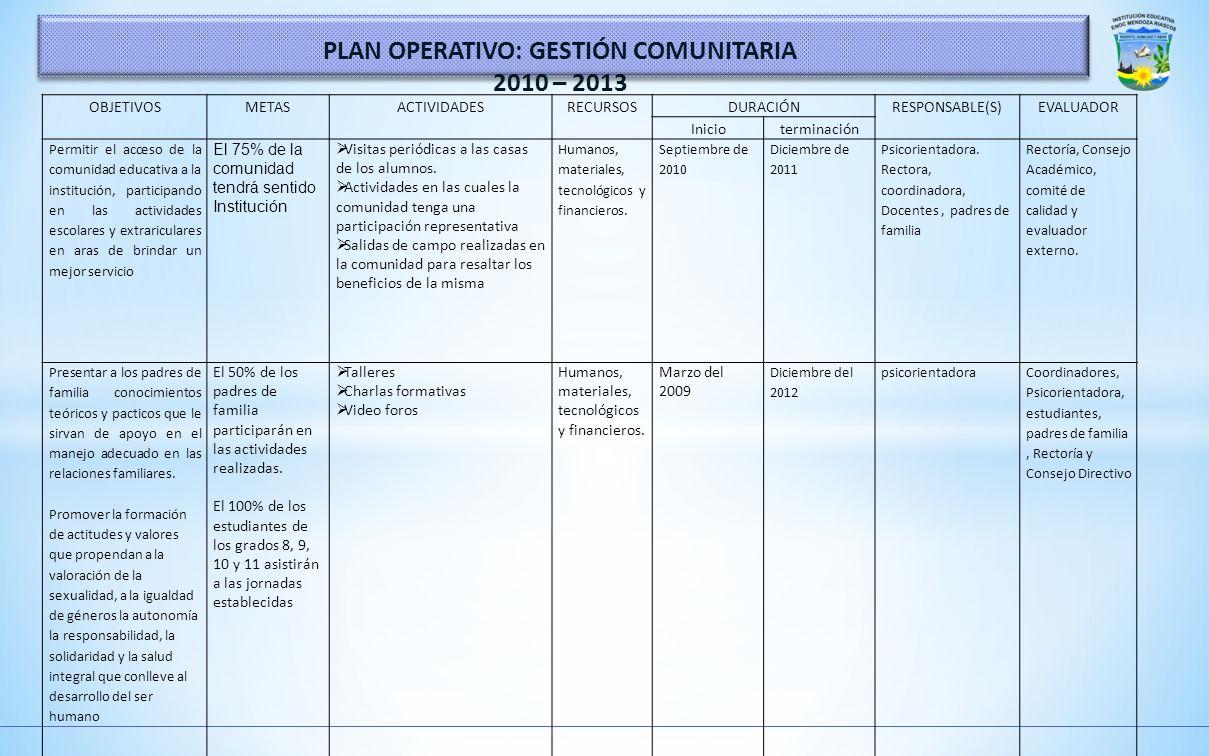 PLAN OPERATIVO: GESTIÓN COMUNITARIA